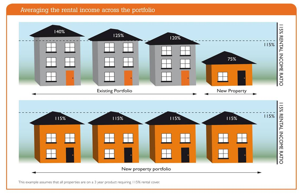 Average the rental across the portfolip