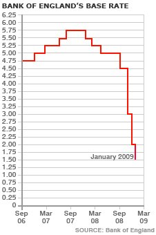 Bank Base Rate Jan 2009