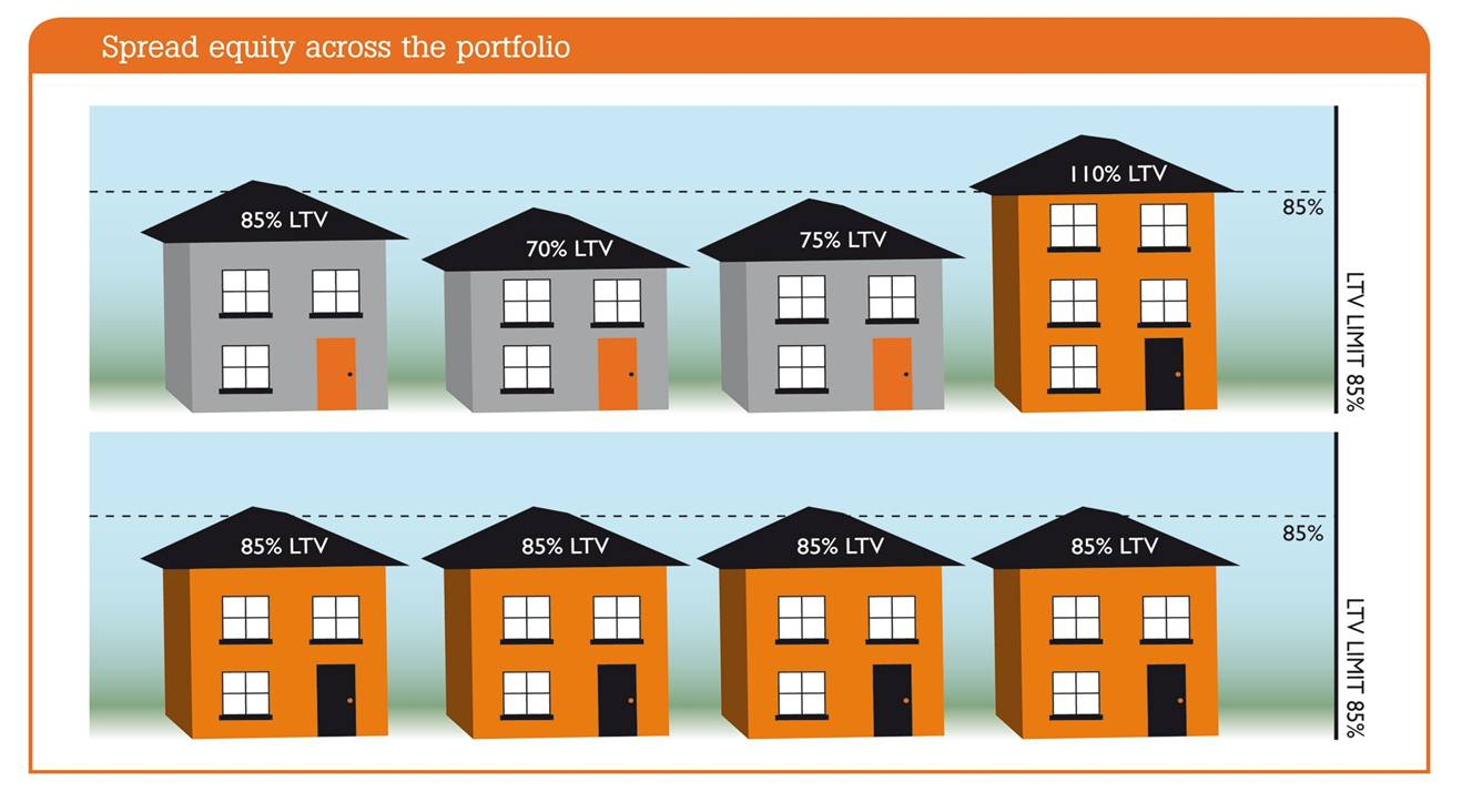 Buy to Let Portfolio